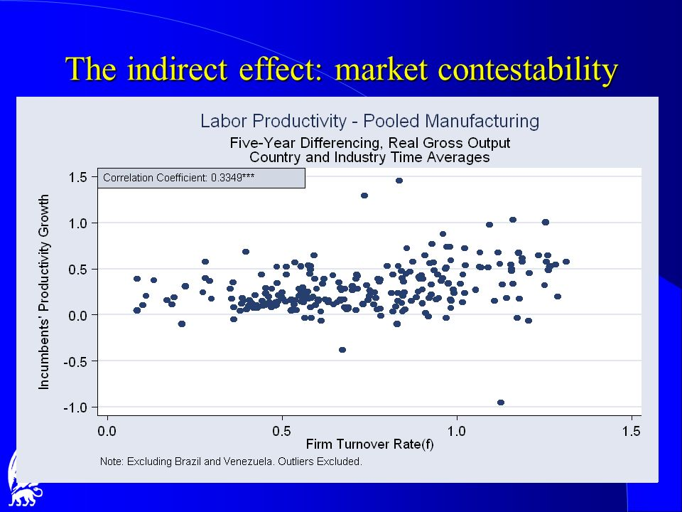 The indirect effect: market contestability