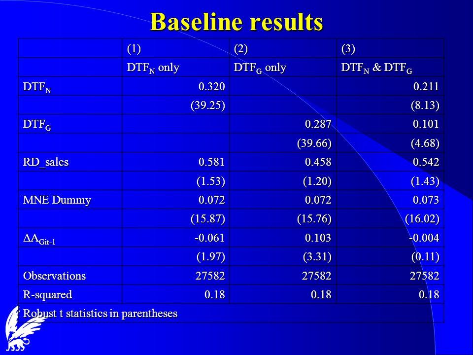 Baseline results (1)(2)(3) DTF N only DTF G only DTF N & DTF G DTF N 0.3200.211 (39.25)(8.13) DTF G 0.2870.101 (39.66)(4.68) RD_sales0.5810.4580.542 (