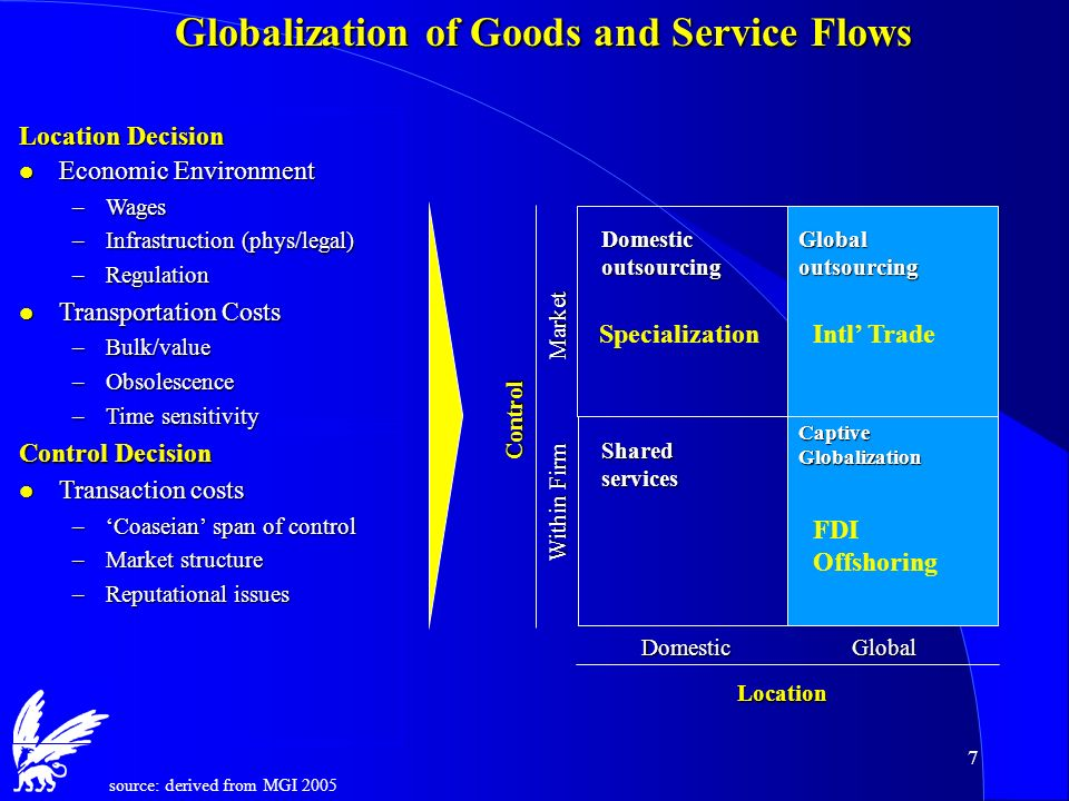7 Globalization of Goods and Service Flows l Economic Environment –Wages –Infrastruction (phys/legal) –Regulation l Transportation Costs –Bulk/value –