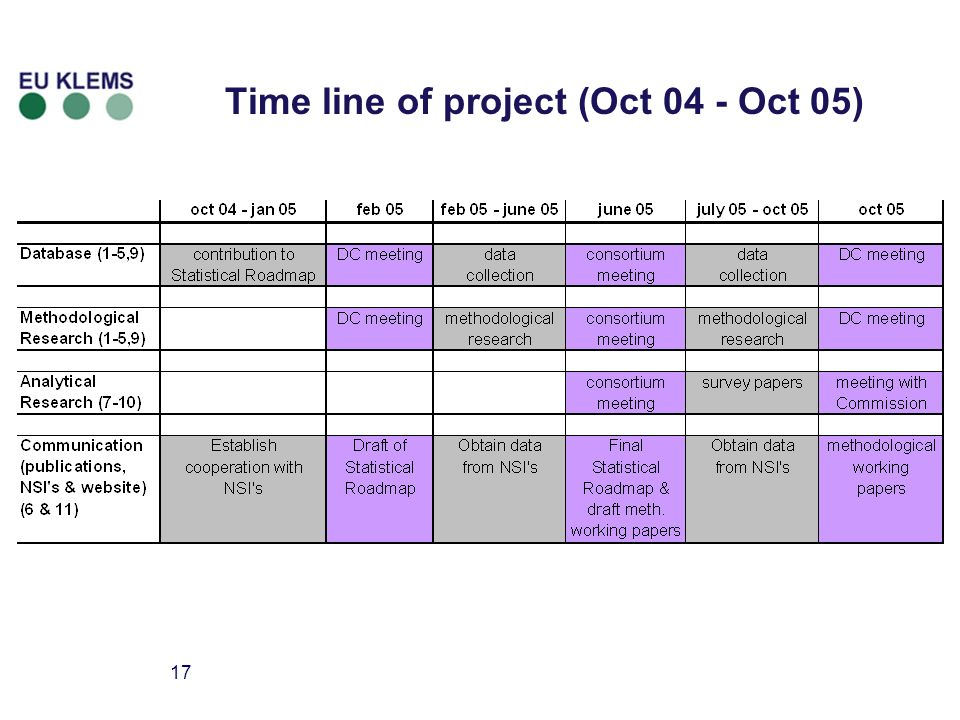 17 Time line of project (Oct 04 - Oct 05)