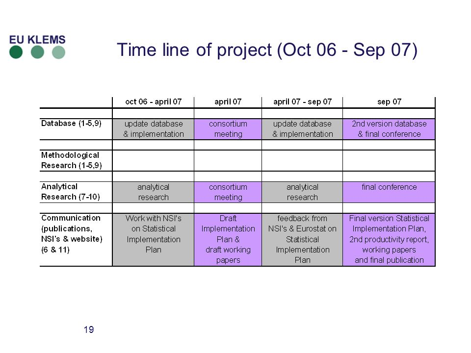 19 Time line of project (Oct 06 - Sep 07)