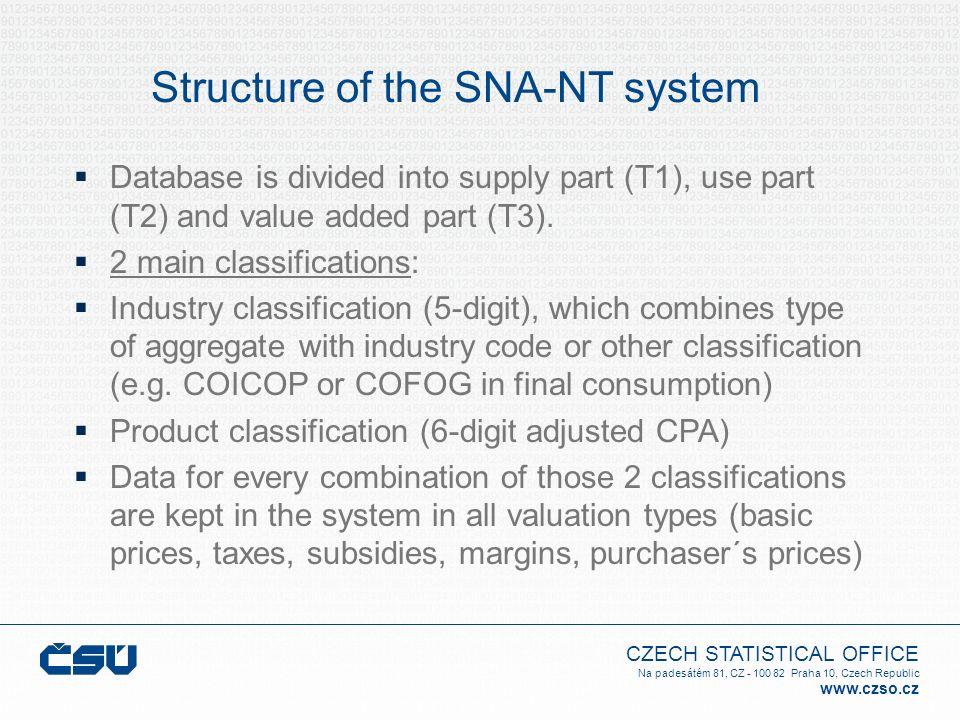 CZECH STATISTICAL OFFICE Na padesátém 81, CZ - 100 82 Praha 10, Czech Republic www.czso.cz Database is divided into supply part (T1), use part (T2) an