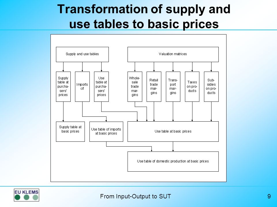 From Input-Output to SUT9 Transformation of supply and use tables to basic prices