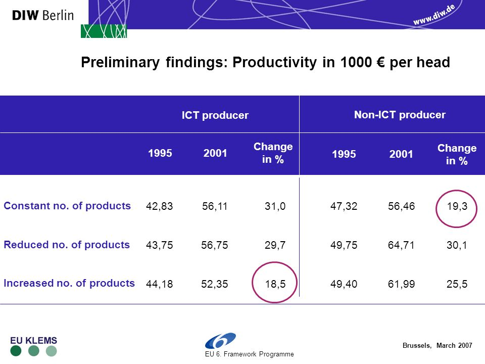 Brussels, March 2007 EU 6. Framework Programme Preliminary findings: Productivity in 1000 per head Constant no. of products Reduced no. of products In