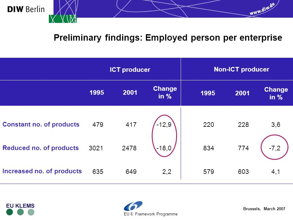 Brussels, March 2007 EU 6. Framework Programme Preliminary findings: Employed person per enterprise Constant no. of products Reduced no. of products I