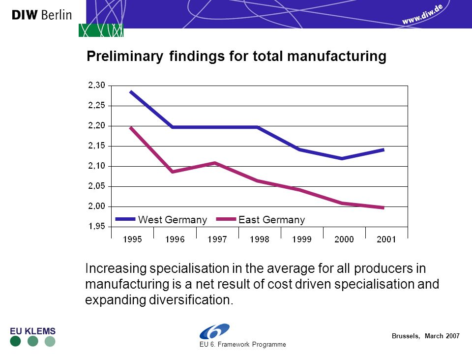 Brussels, March 2007 EU 6. Framework Programme Preliminary findings for total manufacturing Increasing specialisation in the average for all producers