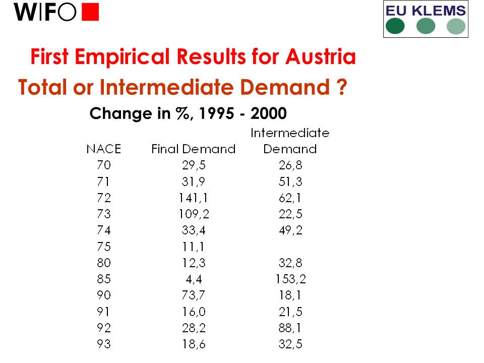 First Empirical Results for Austria Total or Intermediate Demand Change in %, 1995 - 2000