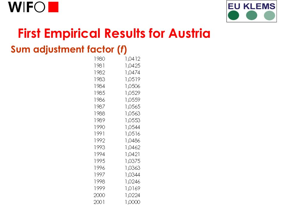 First Empirical Results for Austria Sum adjustment factor ( f )
