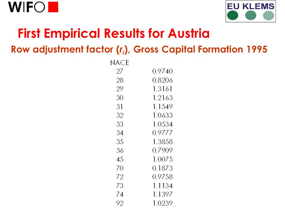 First Empirical Results for Austria Row adjustment factor ( r i ), Gross Capital Formation 1995