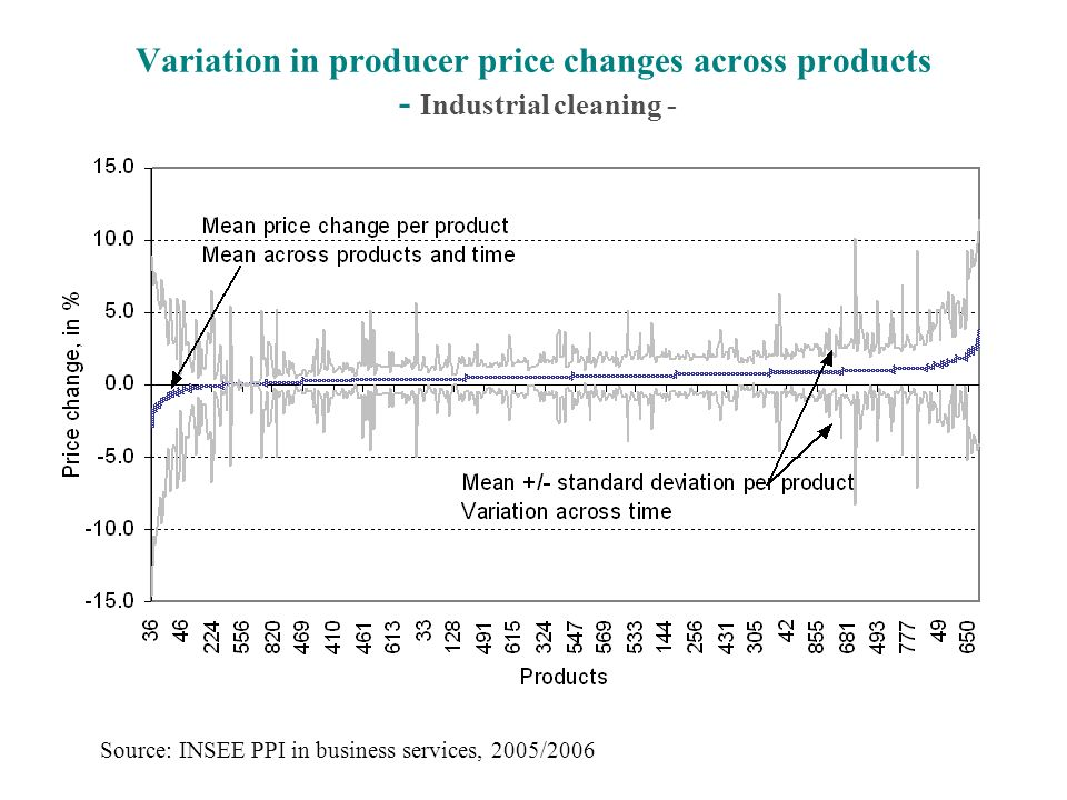 Variation in producer price changes across products - Industrial cleaning - Source: INSEE PPI in business services, 2005/2006