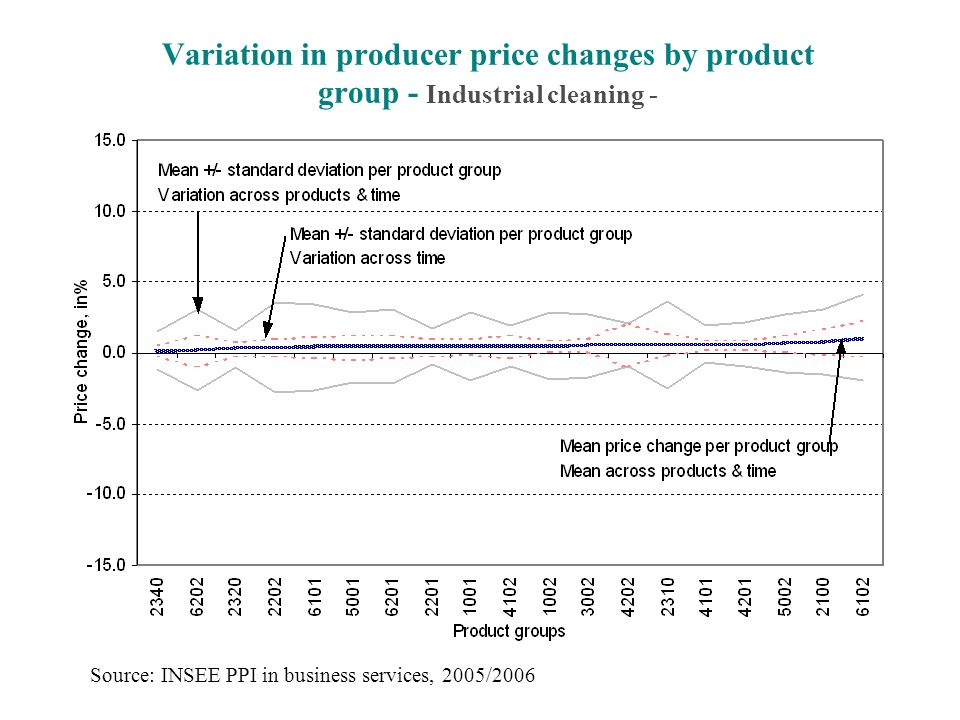 Variation in producer price changes by product group - Industrial cleaning - Source: INSEE PPI in business services, 2005/2006