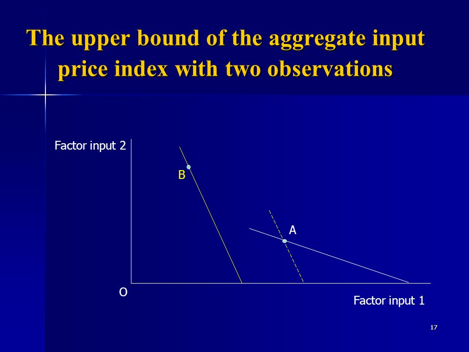 17 The upper bound of the aggregate input price index with two observations A B Factor input 2 Factor input 1 O