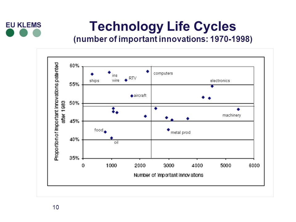 10 Technology Life Cycles (number of important innovations: ) electronics machinery computers RTV aircraft ins wire ships metal prod oil food