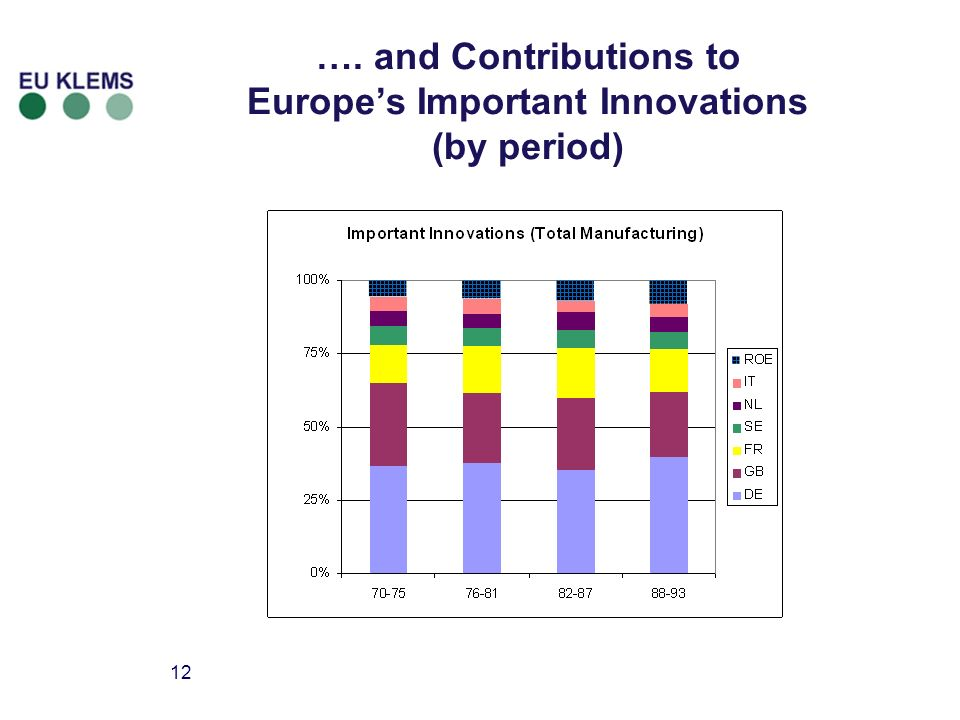 12 …. and Contributions to Europes Important Innovations (by period)