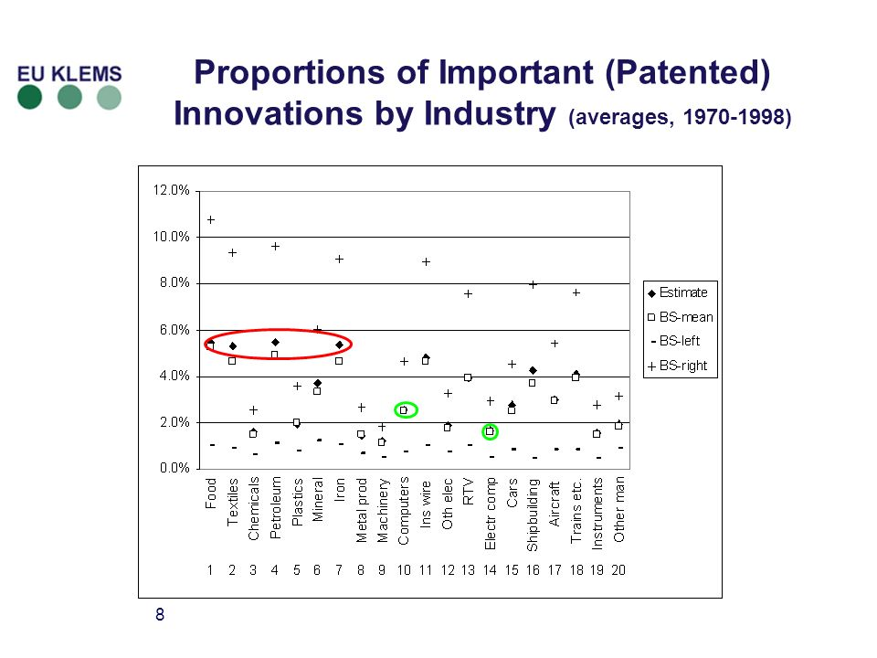 9 Proportion of Important Innovations over Time (all manufacturing) (unweighted averages of industry-specific proportions)