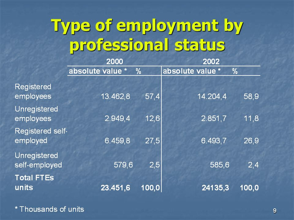 10 To use full-time equivalent units as measure of labour input To use full-time equivalent units as measure of labour input To qualify labour input by industry in terms of: To qualify labour input by industry in terms of: 1) the professional qualification of registered employees (managers, blue collars, white collars and apprentices) 1) the professional qualification of registered employees (managers, blue collars, white collars and apprentices) 2) unregistered employees 2) unregistered employees 3) registered and unregistered self-employed 3) registered and unregistered self-employed What has been done to estimate adjusted labour input growth rate