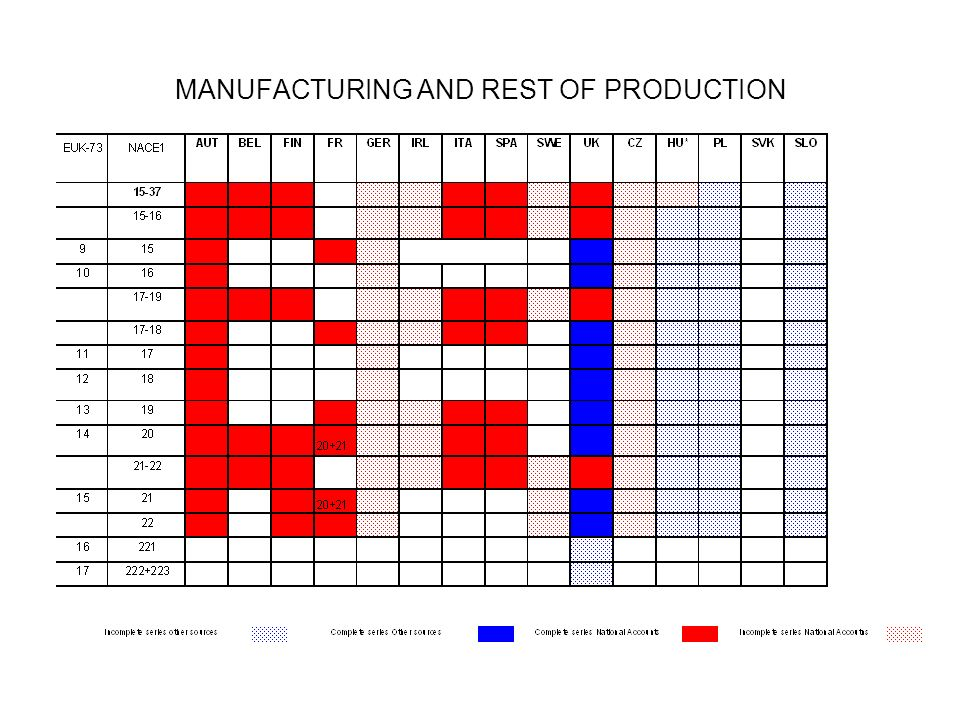 MANUFACTURING AND REST OF PRODUCTION