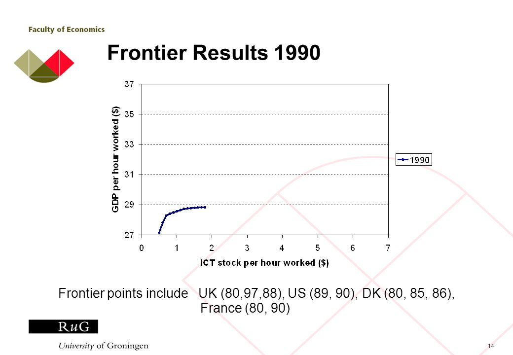 14 Frontier Results 1990 Frontier points include UK (80,97,88), US (89, 90), DK (80, 85, 86), France (80, 90)