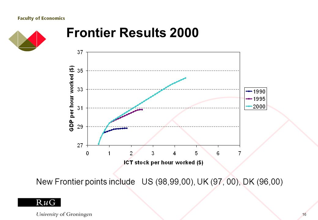 16 Frontier Results 2000 New Frontier points include US (98,99,00), UK (97, 00), DK (96,00)