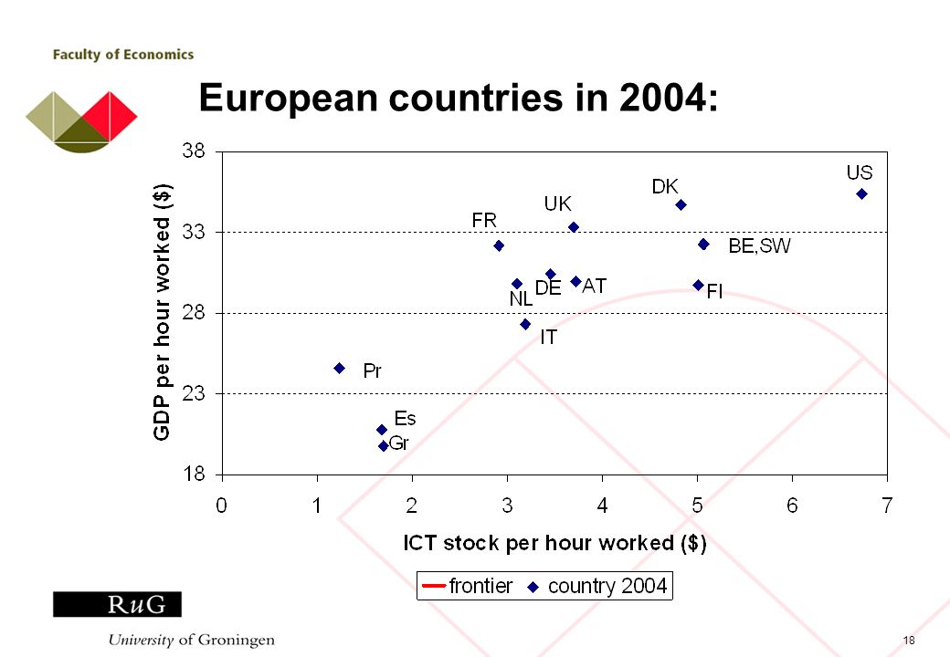 18 European countries in 2004: