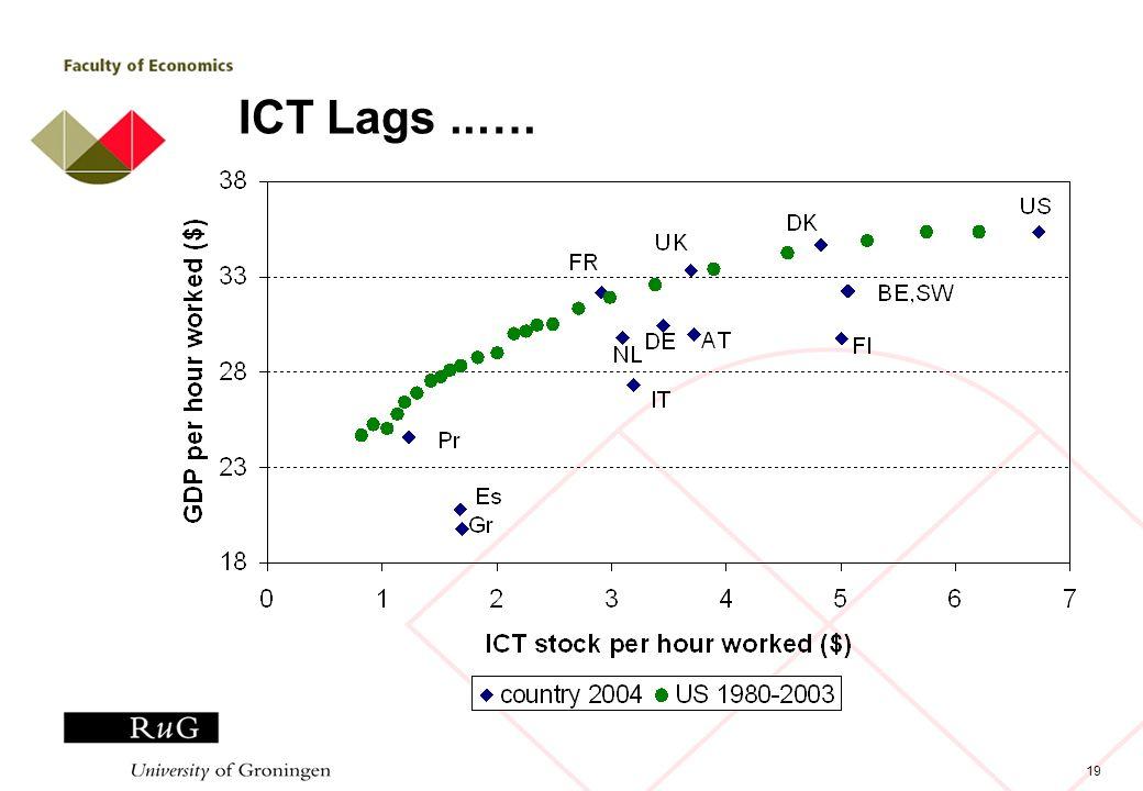 19 ICT Lags..….
