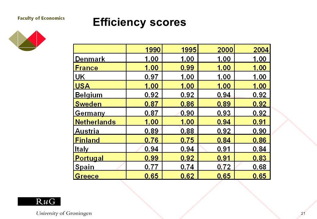 21 Efficiency scores