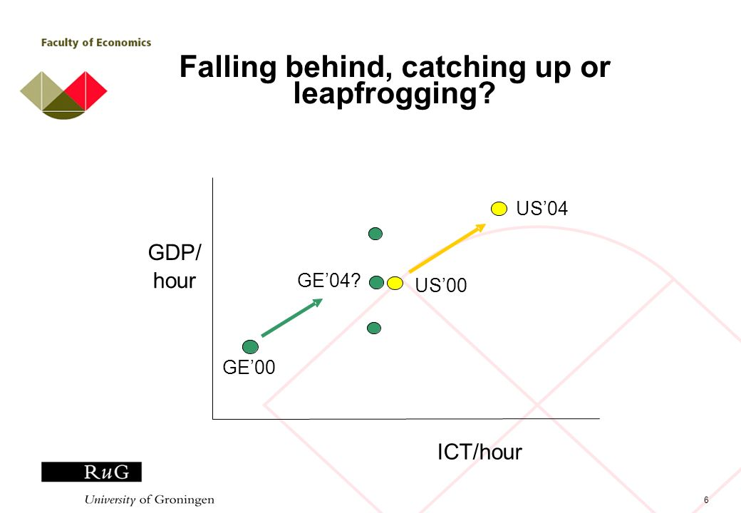 6 Falling behind, catching up or leapfrogging? ICT/hour GDP/ hour GE00 US00 US04 GE04?