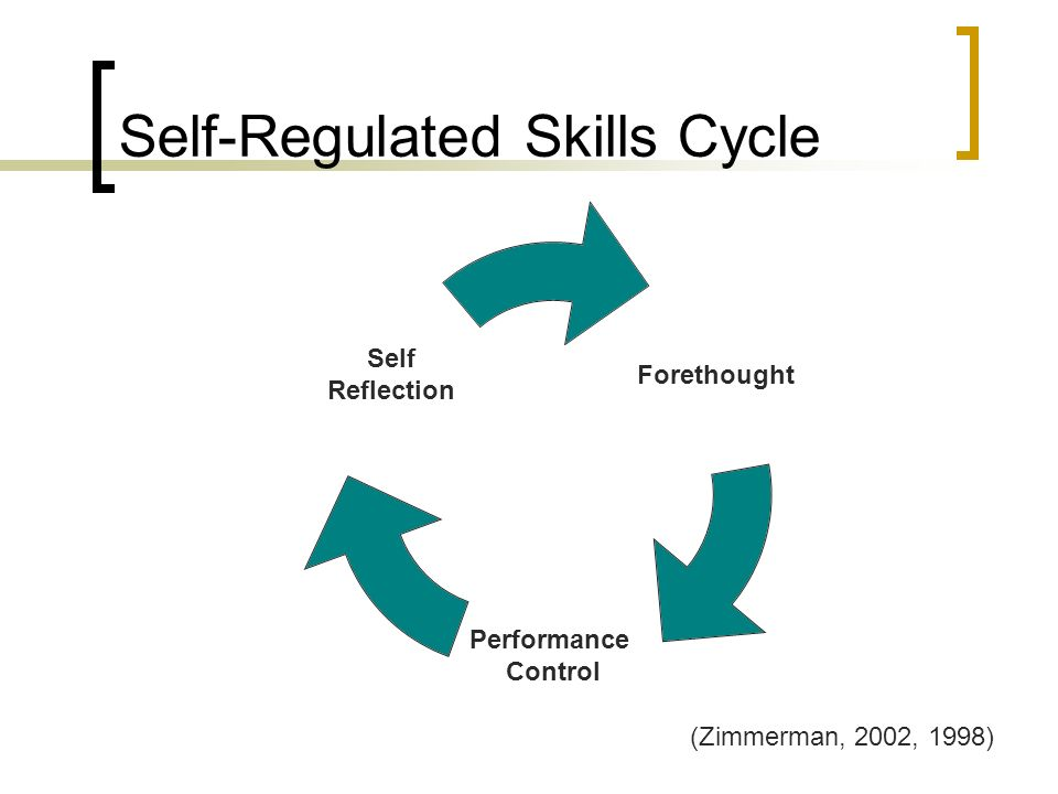 Self-Regulated Skills Cycle Forethought Performance Control Self Reflection (Zimmerman, 2002, 1998)