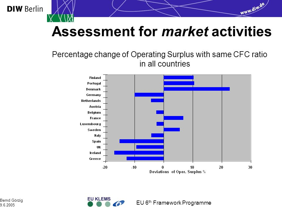 EU 6 th Framework Programme Bernd Görzig 9.6.2005 Assessment for market activities Percentage change of Operating Surplus with same CFC ratio in all countries