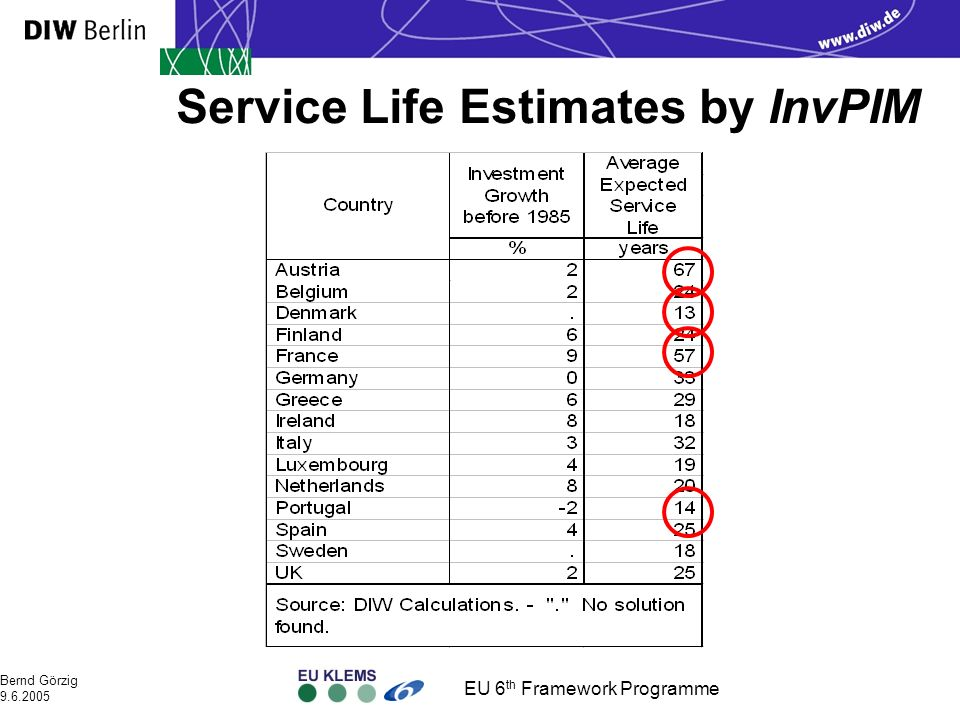 EU 6 th Framework Programme Bernd Görzig 9.6.2005 Service Life Estimates by InvPIM