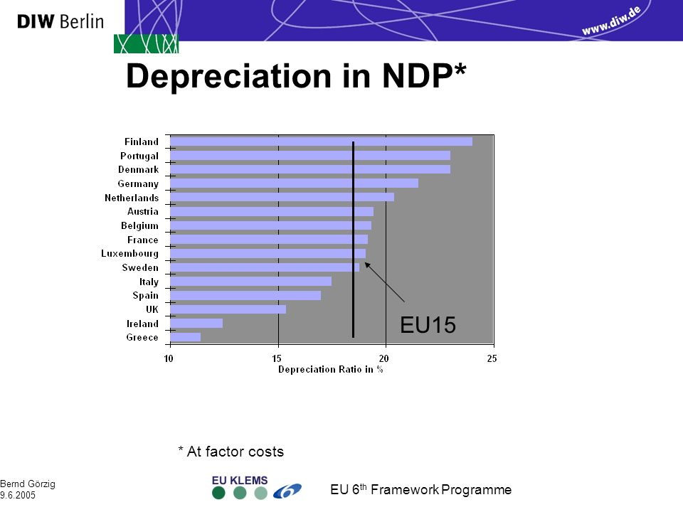 EU 6 th Framework Programme Bernd Görzig 9.6.2005 Depreciation in NDP* * At factor costs EU15