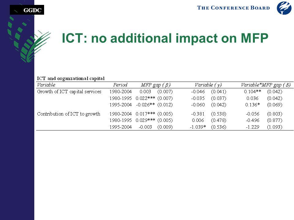 GGDC ICT: no additional impact on MFP