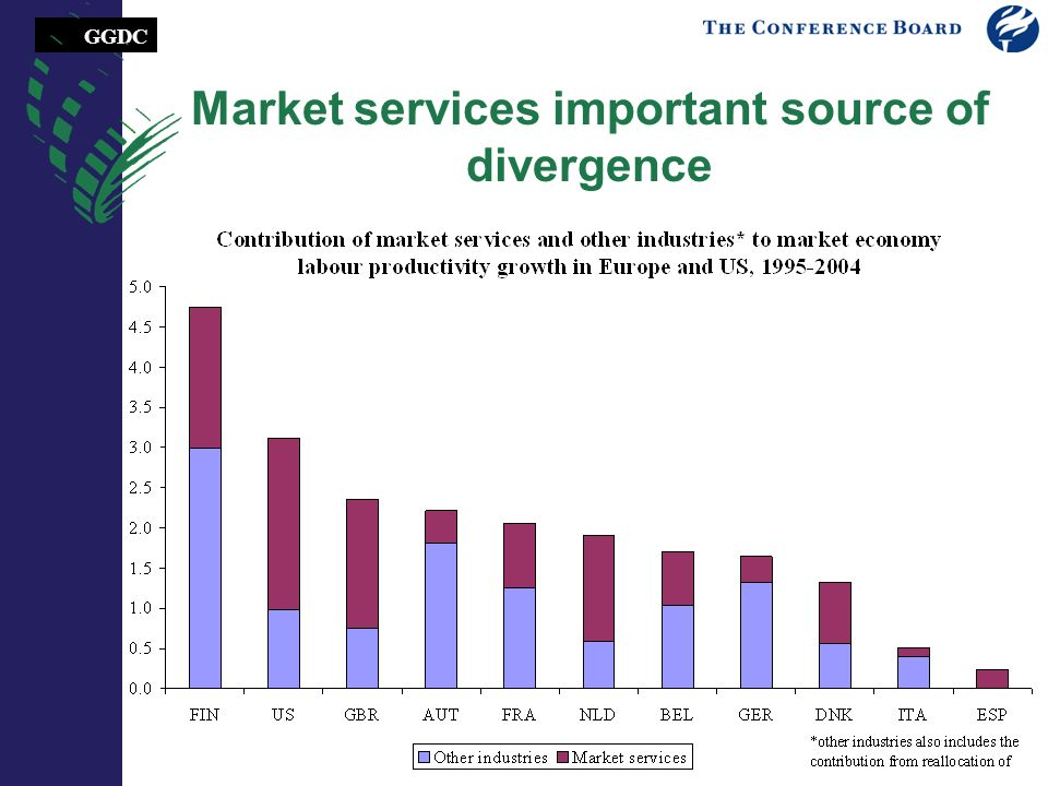 GGDC Market services important source of divergence