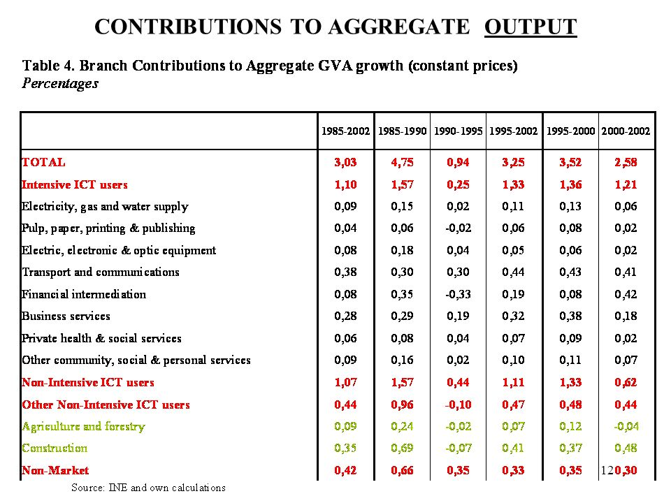 12 CONTRIBUTIONS TO AGGREGATE OUTPUT