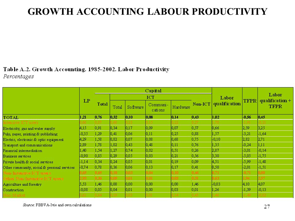 27 GROWTH ACCOUNTING LABOUR PRODUCTIVITY