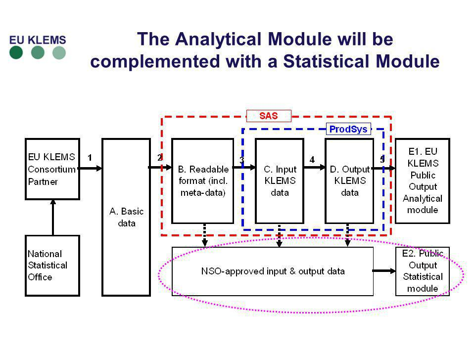 The Analytical Module will be complemented with a Statistical Module