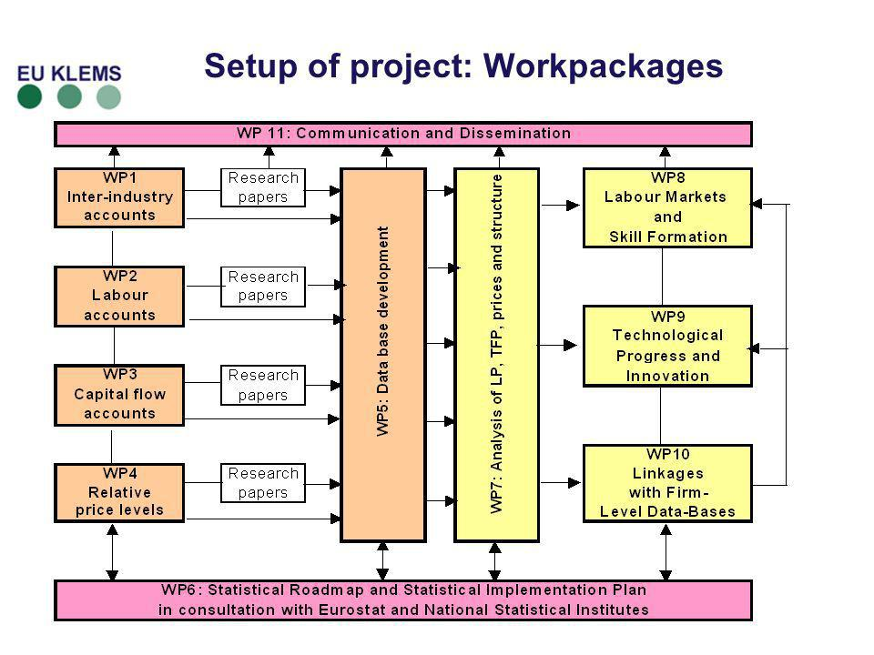 Setup of project: Workpackages