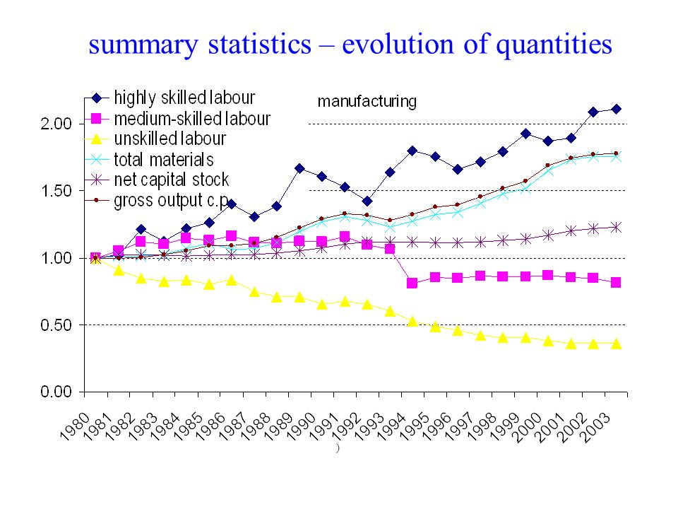 summary statistics – evolution of quantities )