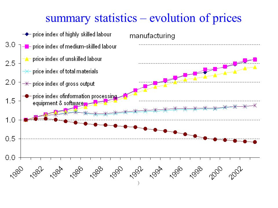 summary statistics – evolution of prices )