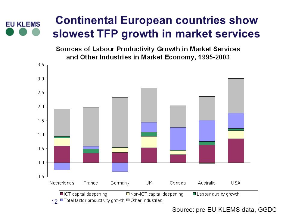 12 Continental European countries show slowest TFP growth in market services Source: pre-EU KLEMS data, GGDC