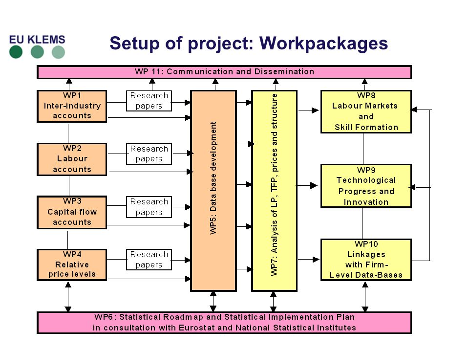 6 Setup of project: Workpackages