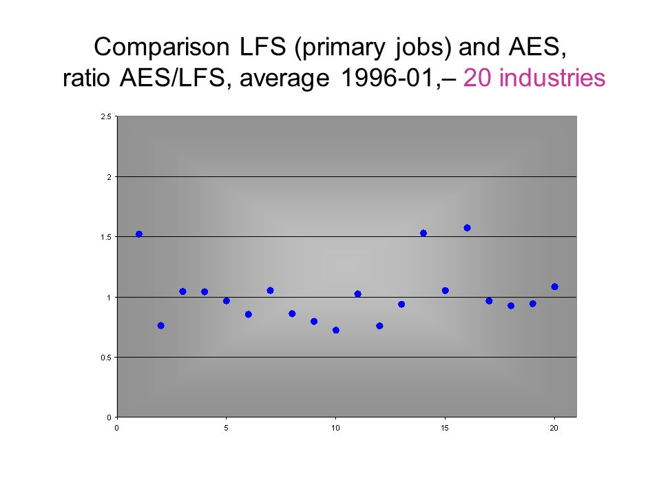 Comparison LFS (primary jobs) and AES, ratio AES/LFS, average ,– 20 industries