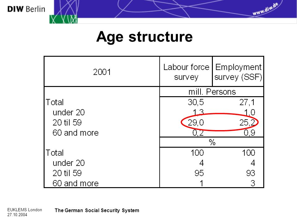 EUKLEMS London The German Social Security System Age structure