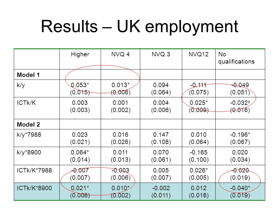 Results – UK employment HigherNVQ 4NVQ 3NVQ12No qualifications Model 1 k/y0.053* (0.015) 0.013* (0.006) 0.094 (0.064) -0.111 (0.075) -0.049 (0.051) ICTk/K0.003 (0.003) 0.001 (0.002) 0.004 (0.006) 0.025* (0.009) -0.032 (0.016) Model 2 k/y*79880.023 (0.021) 0.016 (0.026) 0.147 (0.108) 0.010 (0.064) -0.196* (0.067) k/y*89000.064* (0.014) 0.011 (0.013) 0.070 (0.061) -0.165 (0.100) 0.020 (0.034) ICTk/K*7988-0.007 (0.007) -0.003 (0.006) 0.005 (0.007) 0.026* (0.005) -0.020 (0.019) ICTk/K*89000.021* (0.006) 0.010* (0.002) -0.002 (0.011) 0.012 (0.018) -0.040* (0.019)
