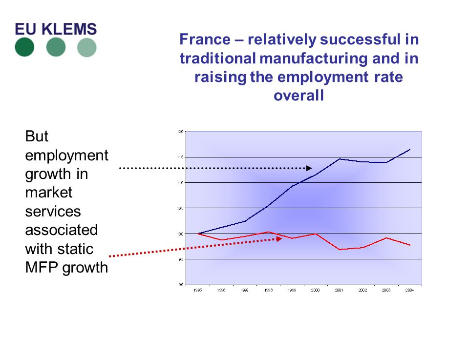 France – relatively successful in traditional manufacturing and in raising the employment rate overall But employment growth in market services associated with static MFP growth
