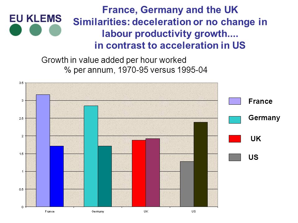 France, Germany and the UK Similarities: deceleration or no change in labour productivity growth....