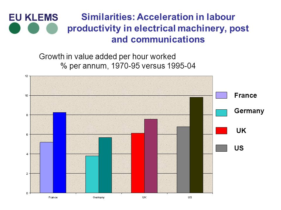Similarities: Acceleration in labour productivity in electrical machinery, post and communications Growth in value added per hour worked % per annum, versus France Germany UK US