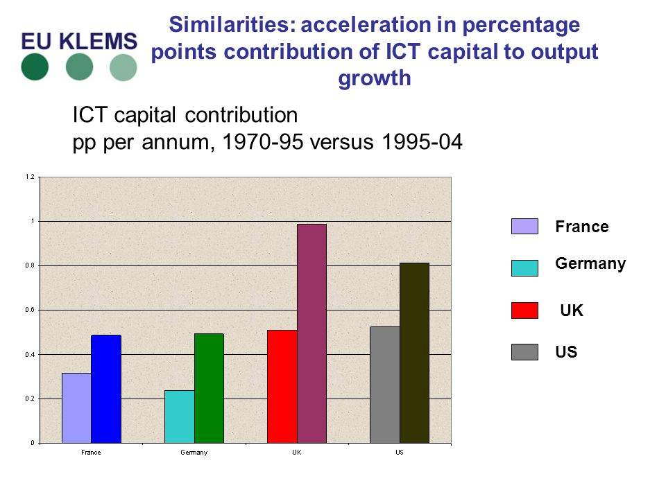 Similarities: acceleration in percentage points contribution of ICT capital to output growth ICT capital contribution pp per annum, versus France Germany UK US