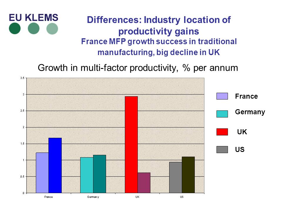 Differences: Industry location of productivity gains France MFP growth success in traditional manufacturing, big decline in UK Growth in multi-factor productivity, % per annum France Germany UK US