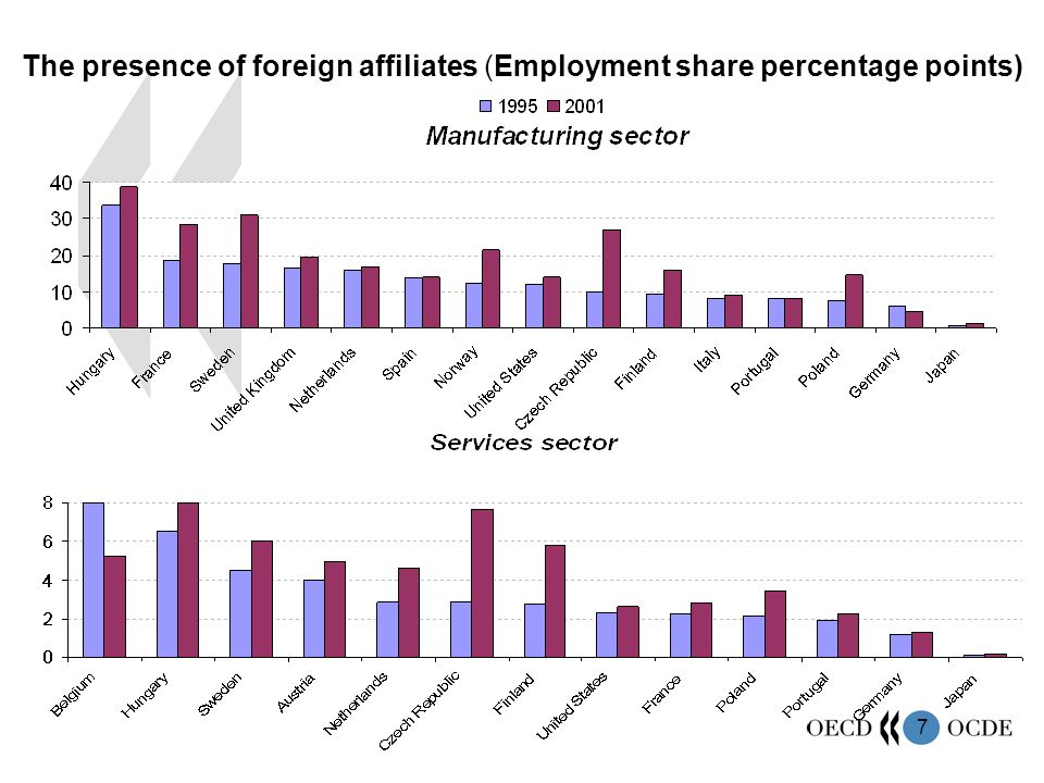7 The presence of foreign affiliates (Employment share percentage points)